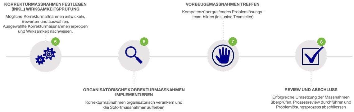 8D-Prozess Inhalt Schritte Abschluss