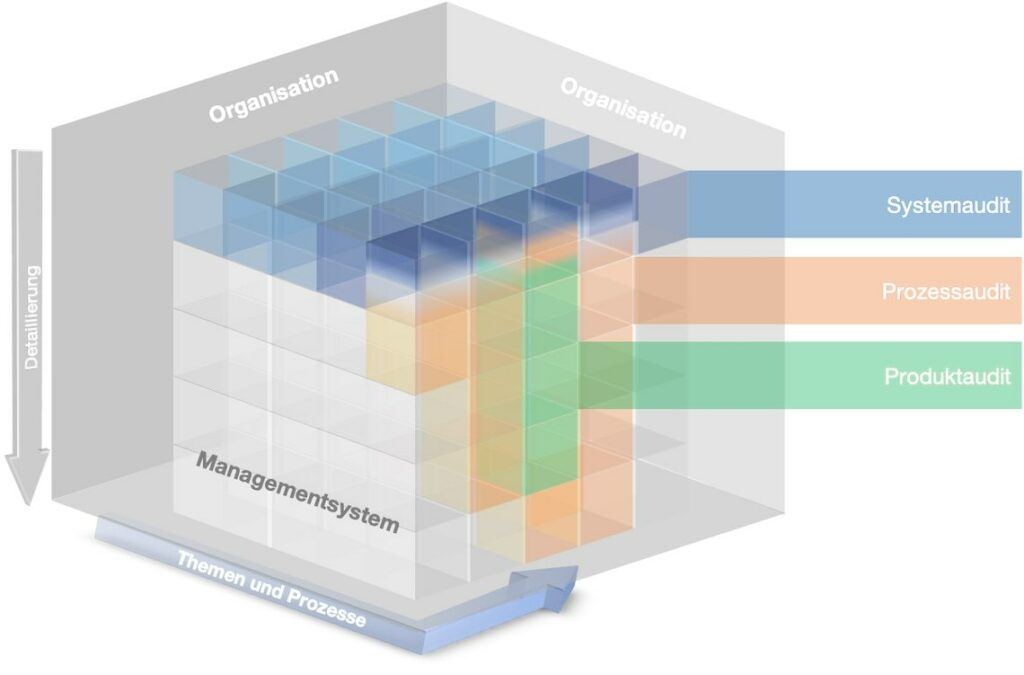 internes Audit Systemaudit Prozessaudit Produktaudit Qualitätsmanagement