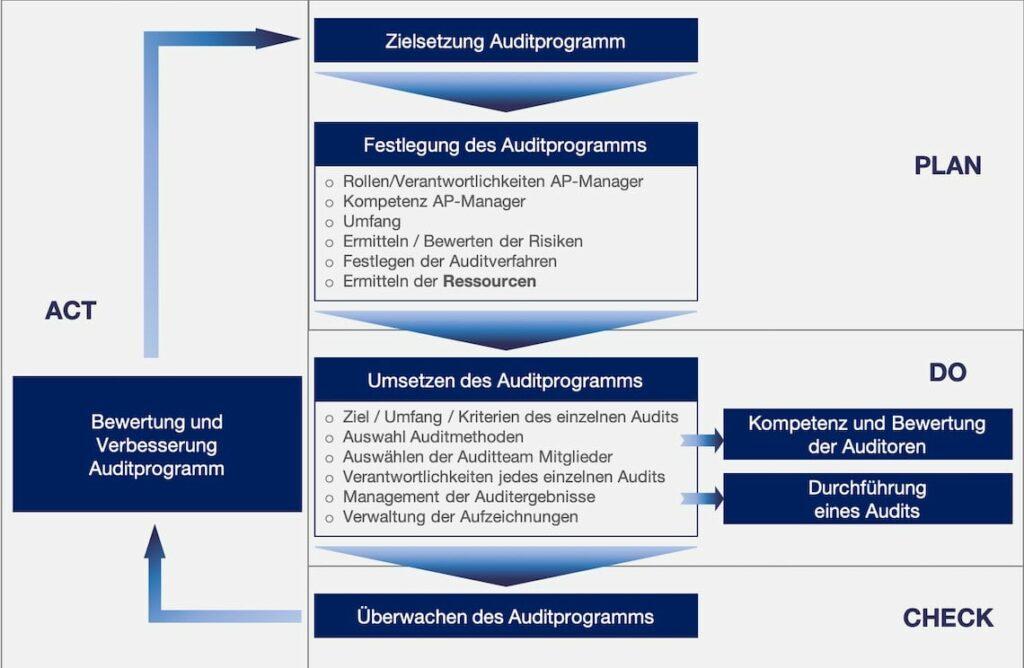 internes Audit Auditprogramm Management Systematik Umsetzung Auditplan