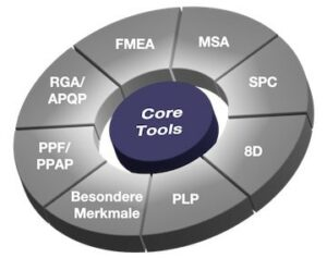 Automotive QM Core Tool Schulungen