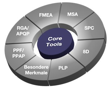 Automotive Core Tool Methoden Schulung