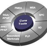 Automotive Core Tool Übersicht