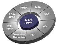 Übersicht Automotive Core Tool Schulungen