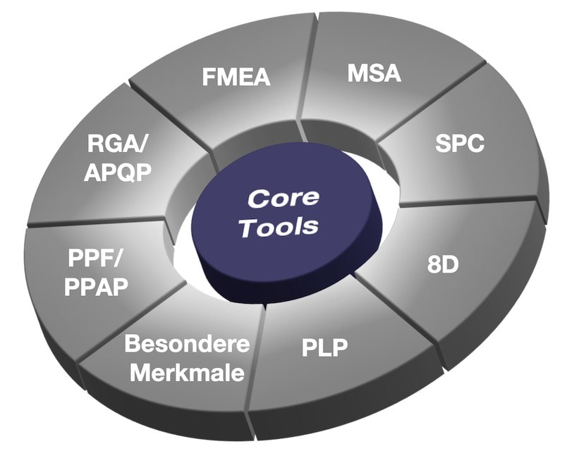 Automotive Core Tools Schulung