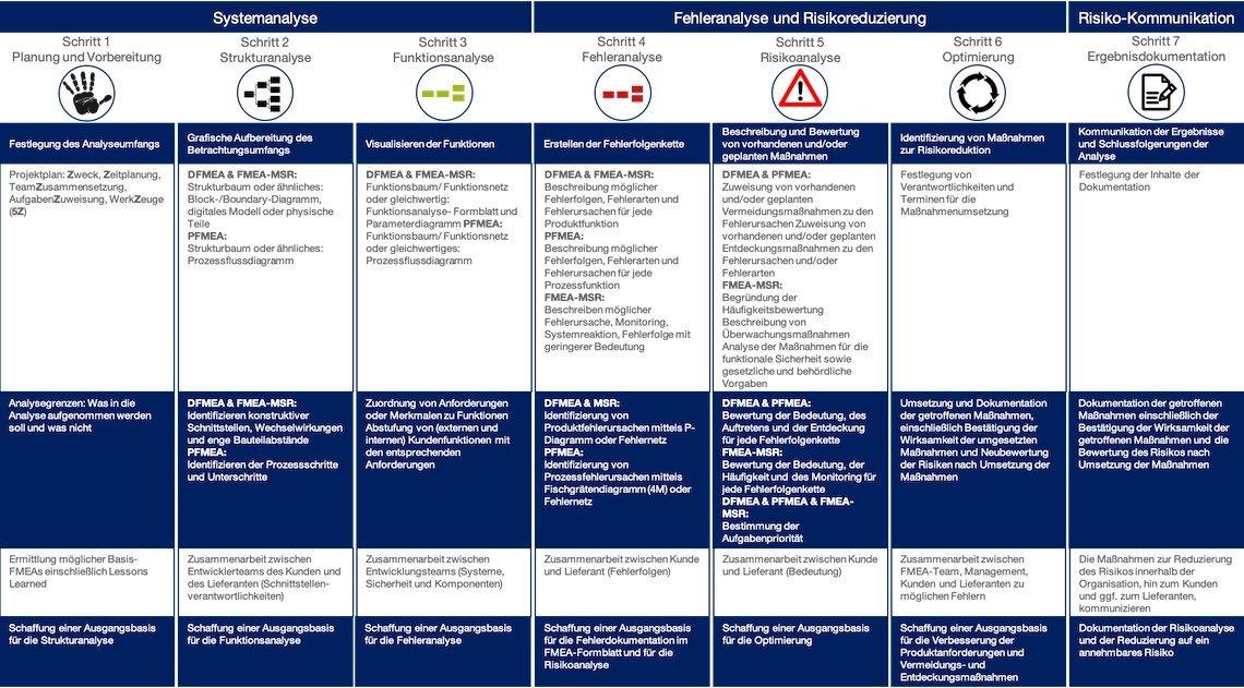 7 Schritte FMEA Automotive Core Tool