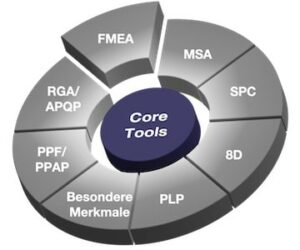 FMEA Schulung Automotive Core Tool
