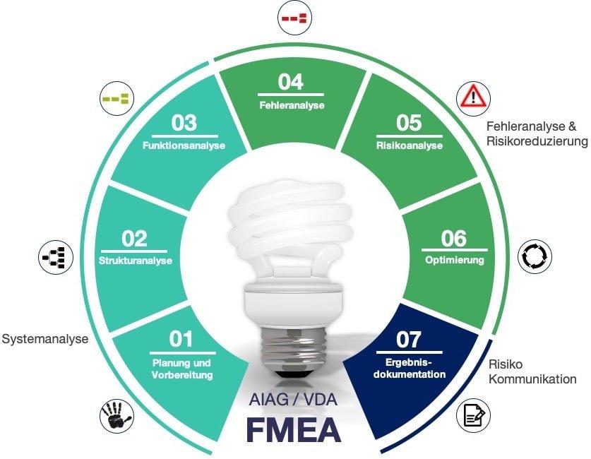 FMEA Prozess Produkt MSR