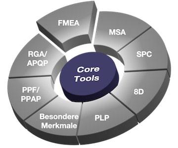 Core Tool Automotive FMEA Risikoanalyse