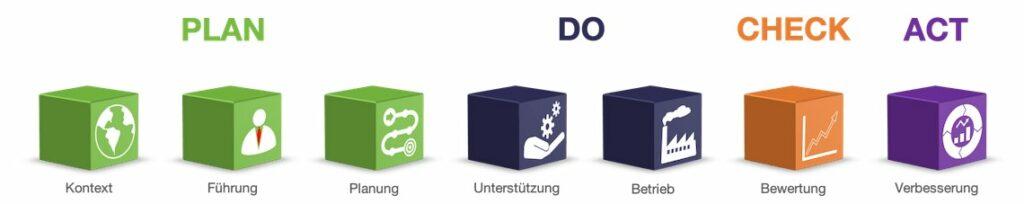 ISO 9001 Training Grundlagen High Level Structure