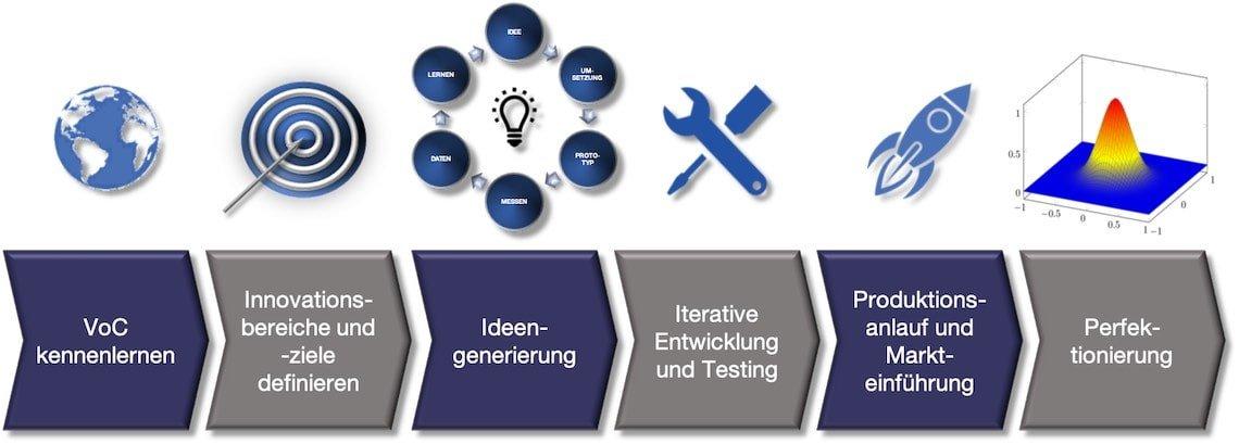 Innovationsprozess disruptive Geschäftsmodelle