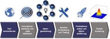 Innovationsmanagement Beratung marhel group
