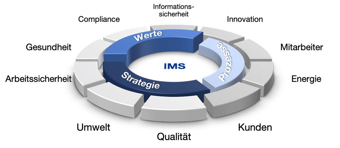 Integriertes Managementsystem effizient Spezialisten marhel group