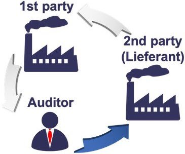 second party Audit
