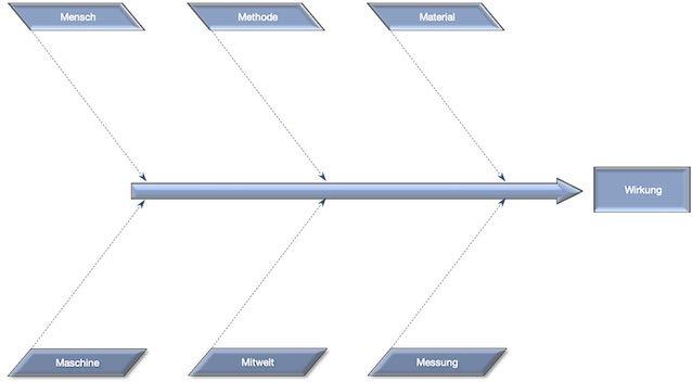 Ishikawa Diagramm Einflussfaktoren