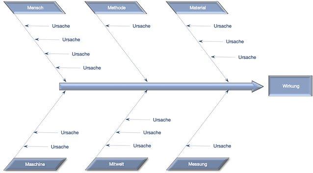 Ishikawa Diagramm Ursachenanalyse