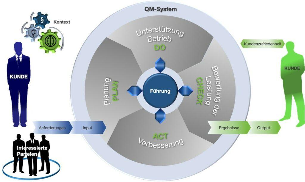 IATF16949 Prozessmodell kundenorientiert Kontext
