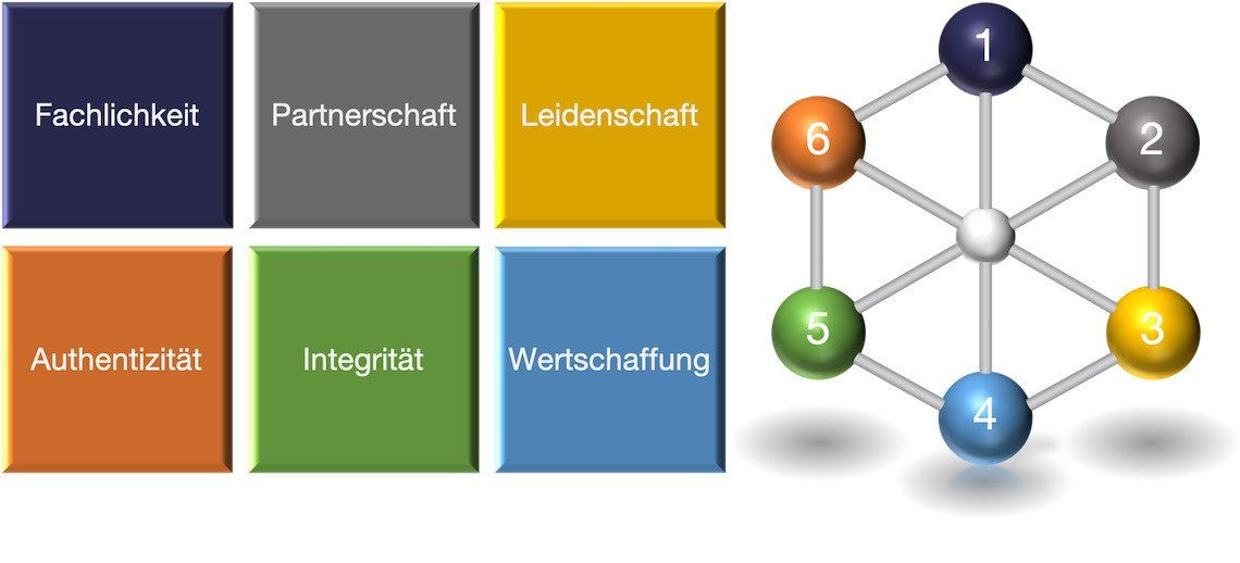 Philosophie Unternehmen marhel group