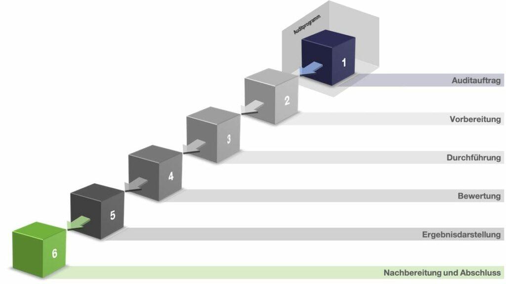 Prozessaudit VDA6.3 Auditprozess Übersicht