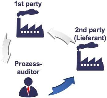 Prozessaudit VDA 6.3 Lieferanten Audit