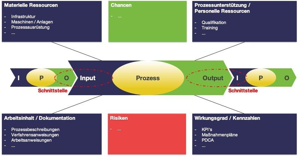Risikoanalyse Prozessaudit Turtle Diagramm