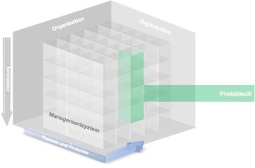 interne Auditierung VDA 6.5 Produktaudit