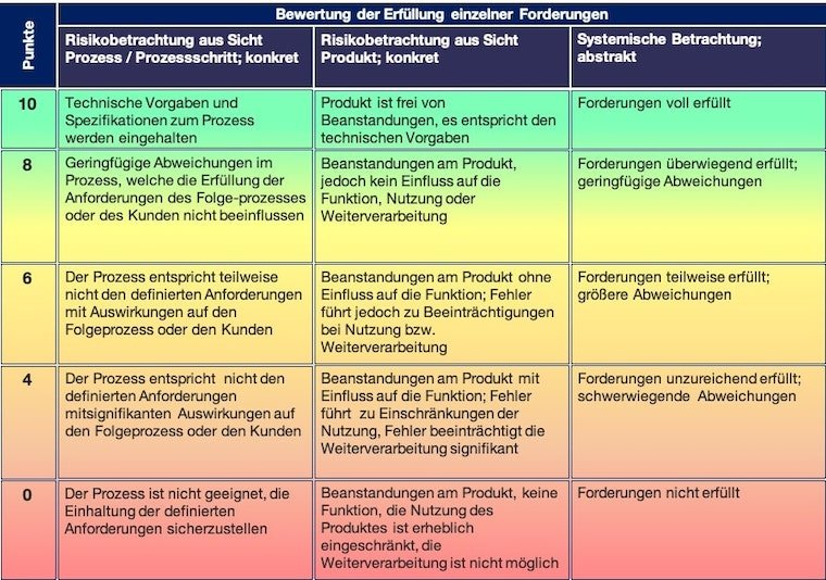 VDA 6.3 Prozessaudit Bewertungsschema