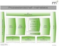 Ablauforganisation Prozesslandschaft