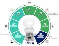Design-FMEA 7 Schritte VDA/AIAG