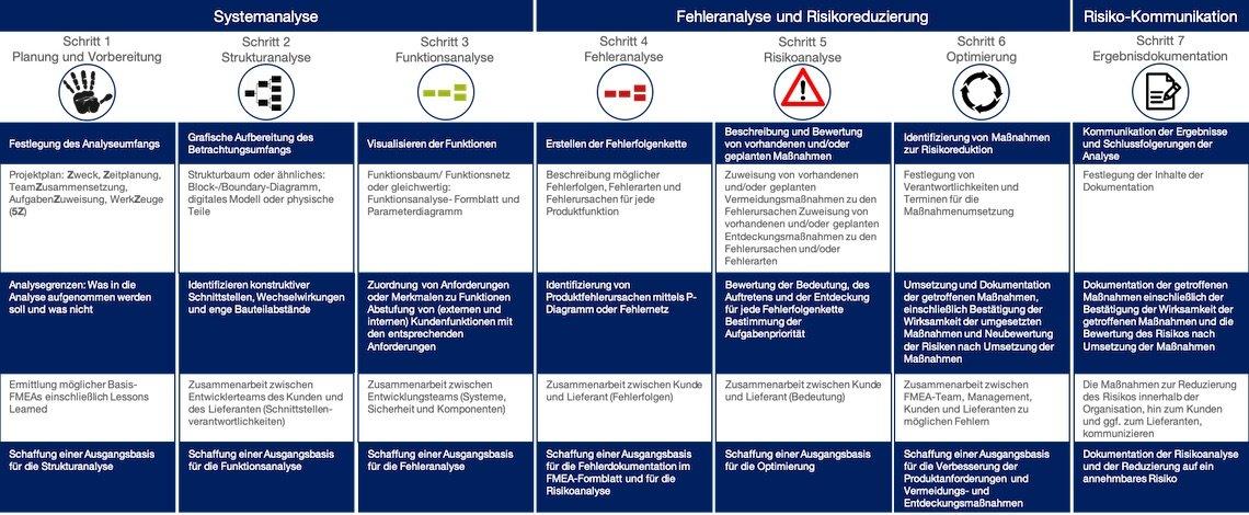 Design-FMEA 7 Schritte