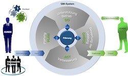 Managementsystem Prozessmodell