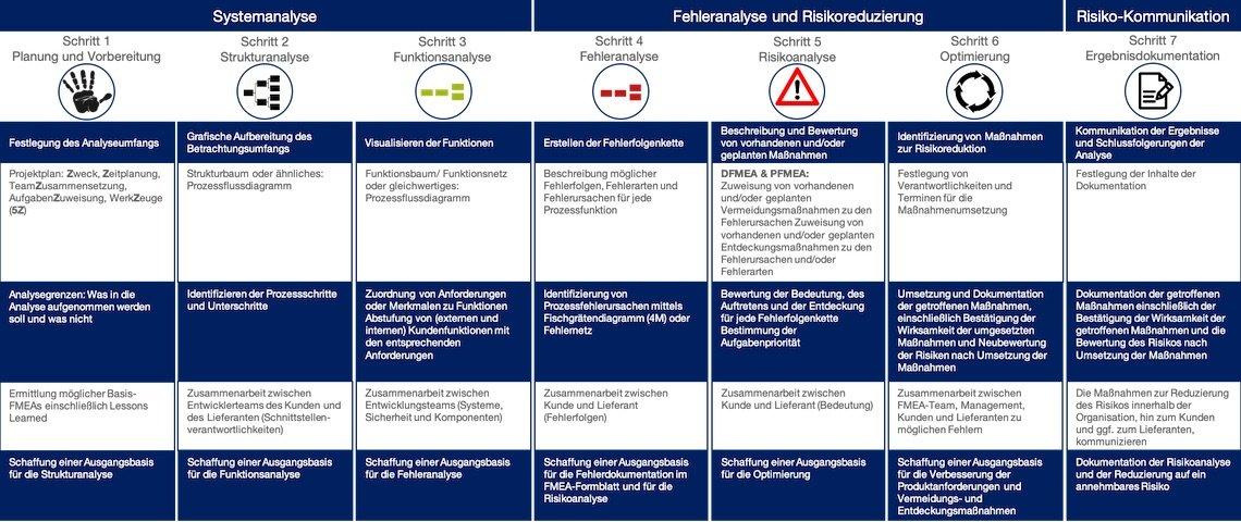 Prozess-FMEA 7 Schritte