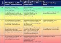 VDA 6.3 Bewertungskatalog
