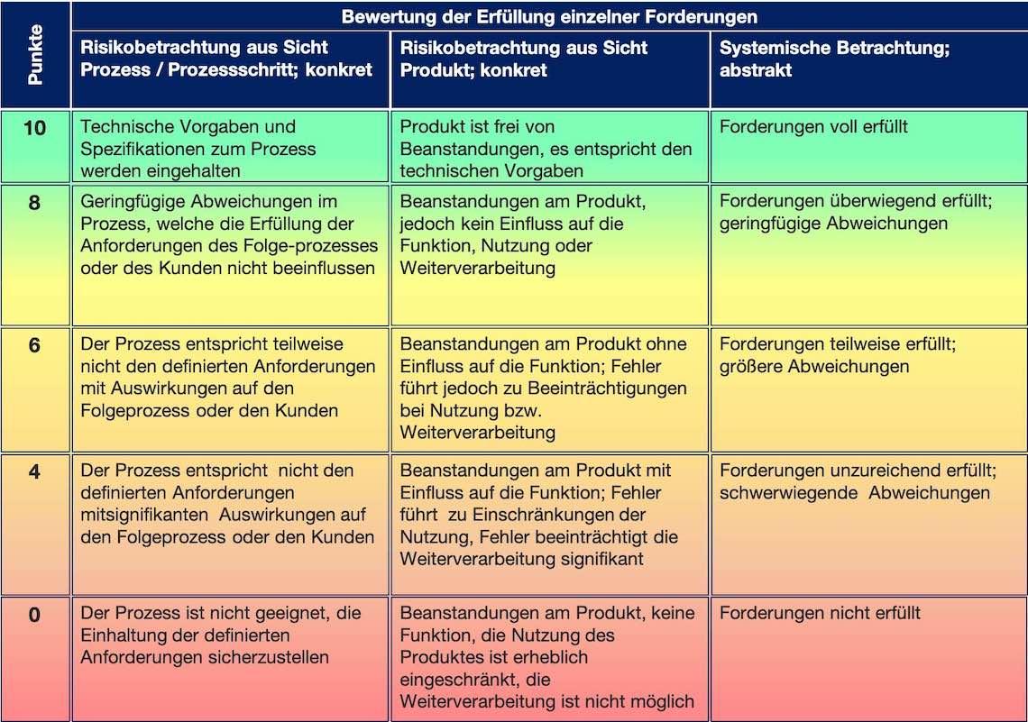 VDA 6.3 Bewertungskatalog Prozessaudit