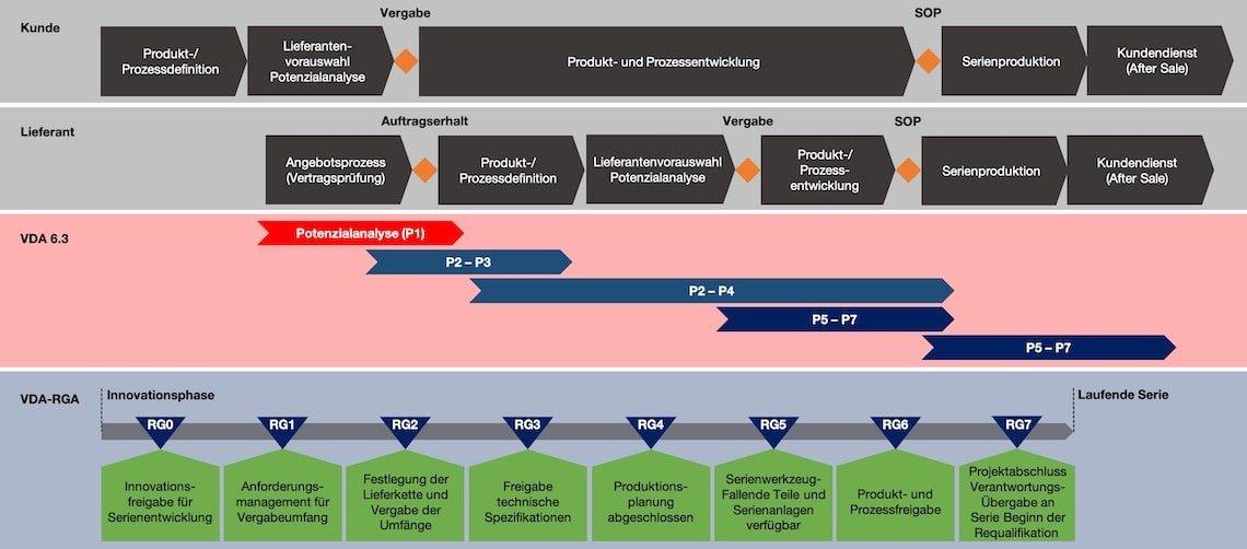 Anwendung Prozesselemente