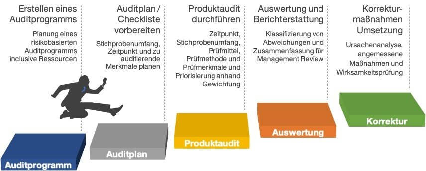 VDA 6.5 Produktaudit Service