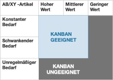 Kanban Eignung